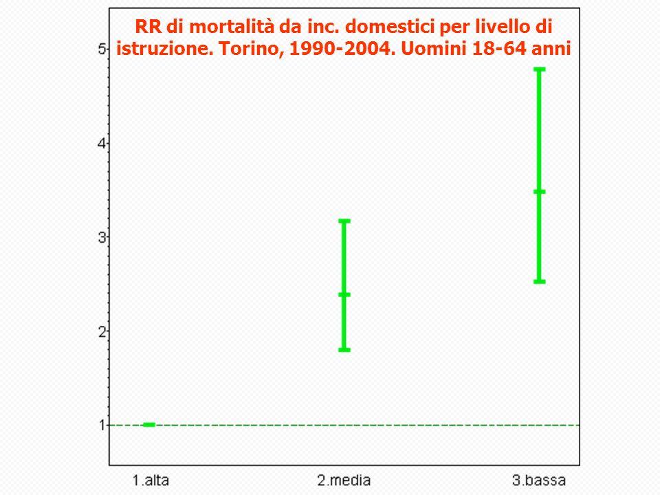 RR di mortalità da inc. domestici per livello di istruzione. Torino, 1990-2004. Uomini 18-64 anni