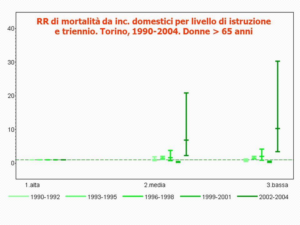 RR di mortalità da inc.domestici per livello di istruzione e triennio.
