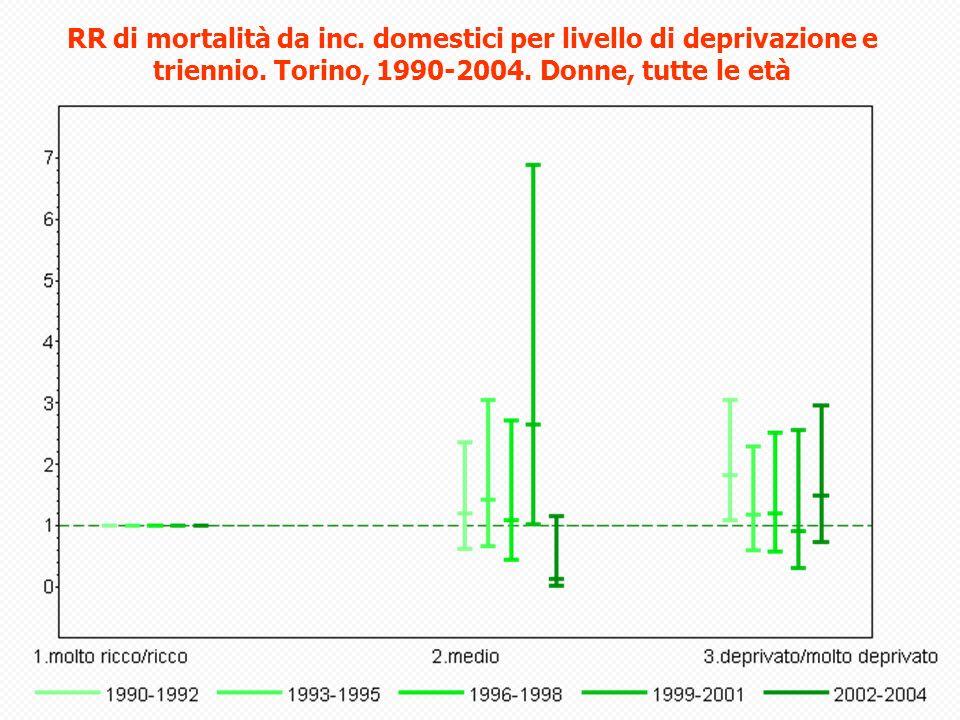 RR di mortalità da inc.domestici per livello di deprivazione e triennio.