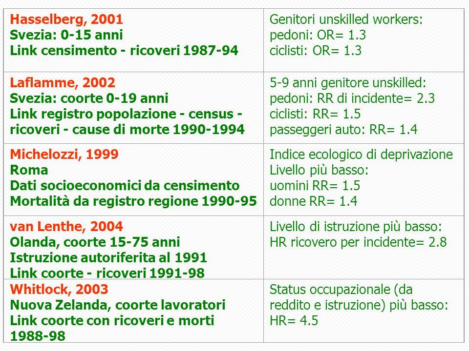 Hasselberg, 2001 Svezia: 0-15 anni Link censimento - ricoveri 1987-94 Genitori unskilled workers: pedoni: OR= 1.3 ciclisti: OR= 1.3 Laflamme, 2002 Svezia: coorte 0-19 anni Link registro popolazione - census - ricoveri - cause di morte 1990-1994 5-9 anni genitore unskilled: pedoni: RR di incidente= 2.3 ciclisti: RR= 1.5 passeggeri auto: RR= 1.4 Michelozzi, 1999 Roma Dati socioeconomici da censimento Mortalità da registro regione 1990-95 Indice ecologico di deprivazione Livello più basso: uomini RR= 1.5 donne RR= 1.4 van Lenthe, 2004 Olanda, coorte 15-75 anni Istruzione autoriferita al 1991 Link coorte - ricoveri 1991-98 Livello di istruzione più basso: HR ricovero per incidente= 2.8 Whitlock, 2003 Nuova Zelanda, coorte lavoratori Link coorte con ricoveri e morti 1988-98 Status occupazionale (da reddito e istruzione) più basso: HR= 4.5