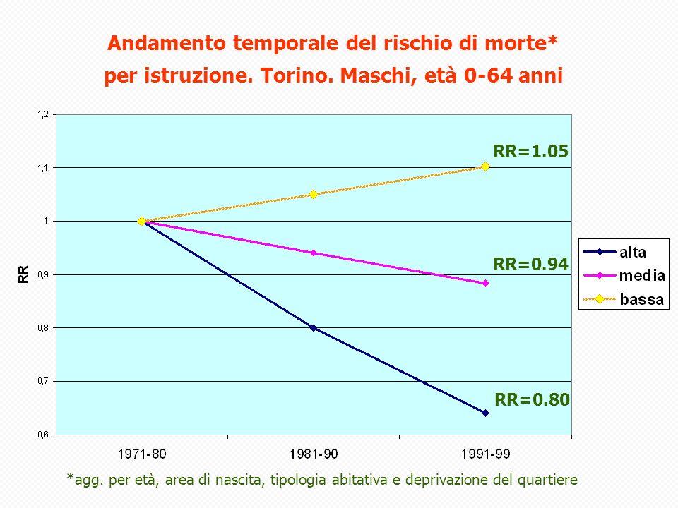 Rapporti di tassi di ospedalizzazione da incidenti per indice di deprivazione 0-15 anni.