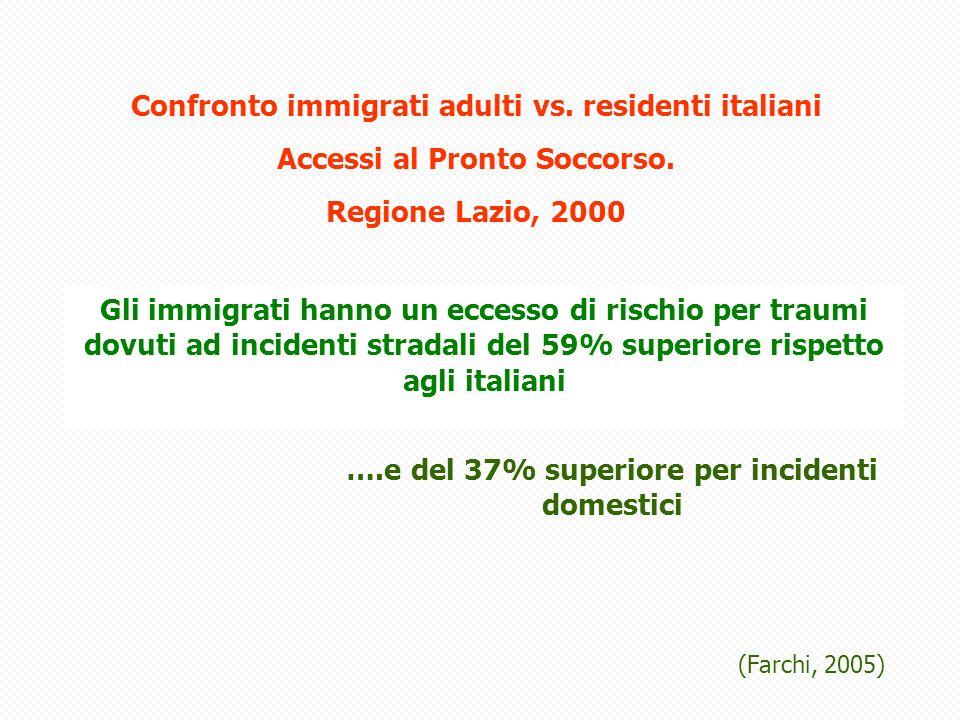 Gli immigrati hanno un eccesso di rischio per traumi dovuti ad incidenti stradali del 59% superiore rispetto agli italiani ….e del 37% superiore per incidenti domestici (Farchi, 2005) Confronto immigrati adulti vs.