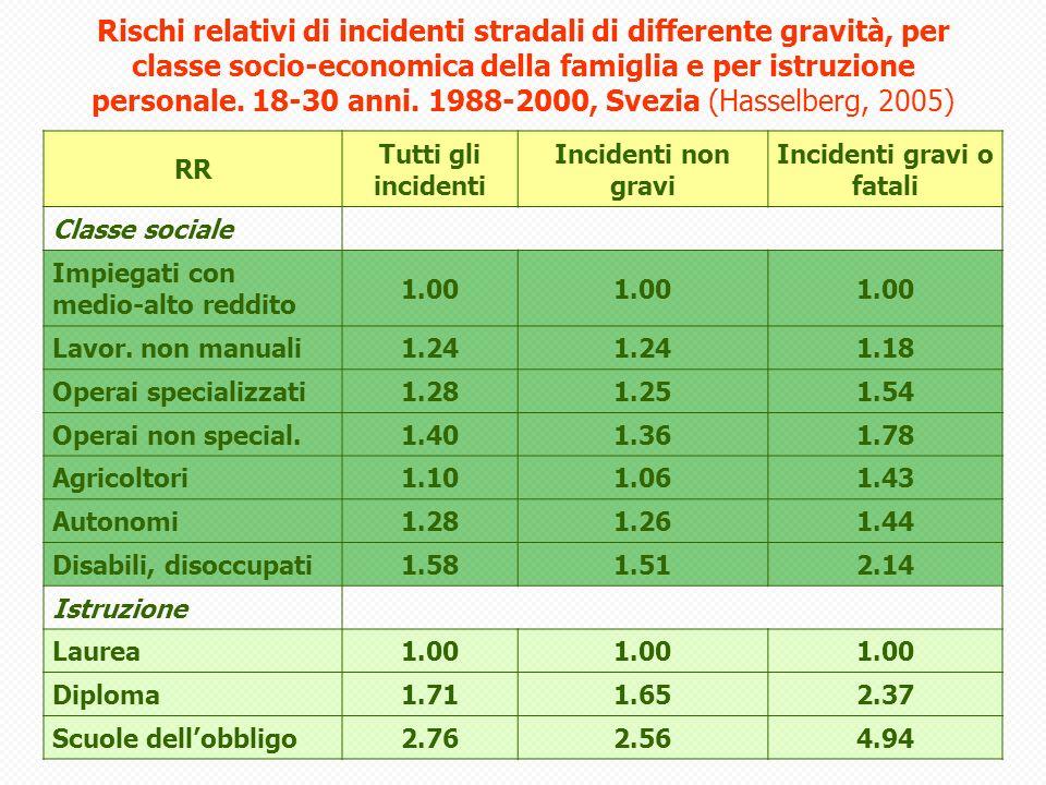 RR Tutti gli incidenti Incidenti non gravi Incidenti gravi o fatali Classe sociale Impiegati con medio-alto reddito 1.00 Lavor.