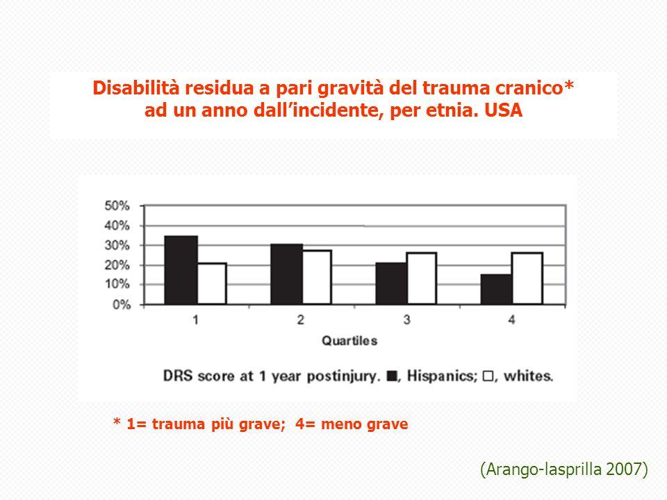 Disabilità residua a pari gravità del trauma cranico* ad un anno dallincidente, per etnia.