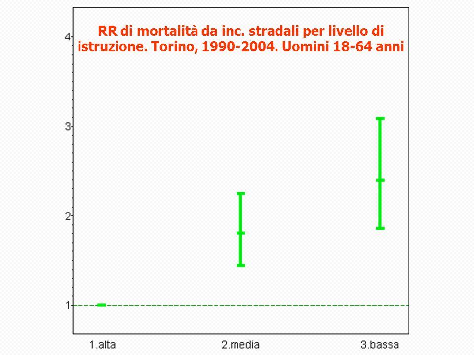 RR di mortalità da inc. stradali per livello di istruzione. Torino, 1990-2004. Uomini 18-64 anni