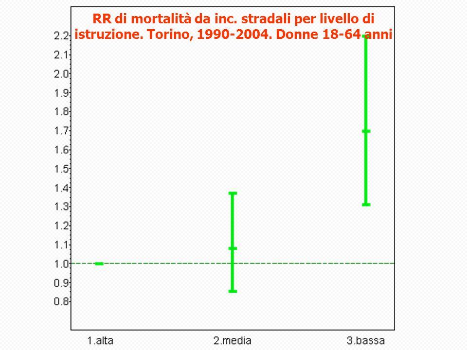 RR di mortalità da inc. stradali per livello di istruzione. Torino, 1990-2004. Donne 18-64 anni