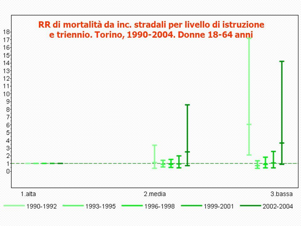 RR di mortalità da inc.stradali per livello di istruzione e triennio.