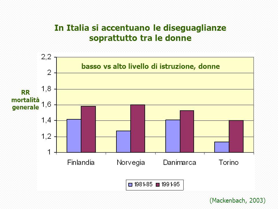 (Mackenbach, 2003) basso vs alto livello di istruzione, donne In Italia si accentuano le diseguaglianze soprattutto tra le donne RR mortalità generale