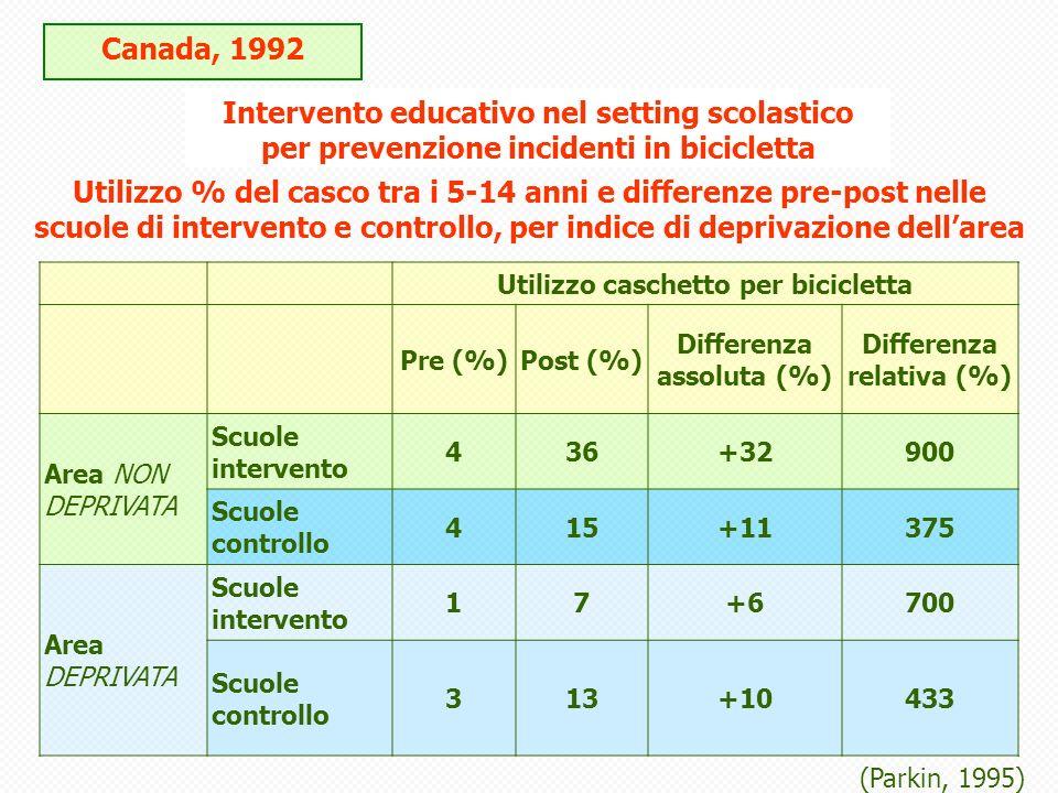 Canada, 1992 Intervento educativo nel setting scolastico per prevenzione incidenti in bicicletta Utilizzo caschetto per bicicletta Pre (%)Post (%) Differenza assoluta (%) Differenza relativa (%) Area NON DEPRIVATA Scuole intervento 436+32900 Scuole controllo 415+11375 Area DEPRIVATA Scuole intervento 17+6700 Scuole controllo 313+10433 Utilizzo % del casco tra i 5-14 anni e differenze pre-post nelle scuole di intervento e controllo, per indice di deprivazione dellarea (Parkin, 1995)