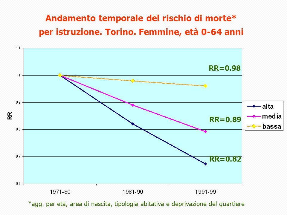 Cubbin, 2000 USA: 18-64 anni campione NHIS survey; link con censimento 1990; follow-up mortalità 1987-1994 Individual level HR basso reddito 1.5 bassa istruzione 1.5 disoccupati: 1.8 Neighbourhood level HR basso reddito: 1.7 bassa istruzione: 1.8 alta % blue collar: 1.9 alta disoccupazione: 1.3 Engstrom, 2002 Svezia: 0-19 anni Trasversale mortalità 1990-94 fascia 15-19 anni Genitori unskilled workers: RR=1.5 Faelker, 2000 Ontario (Canada): 0-19 anni Trasversale incidenti in p.s.