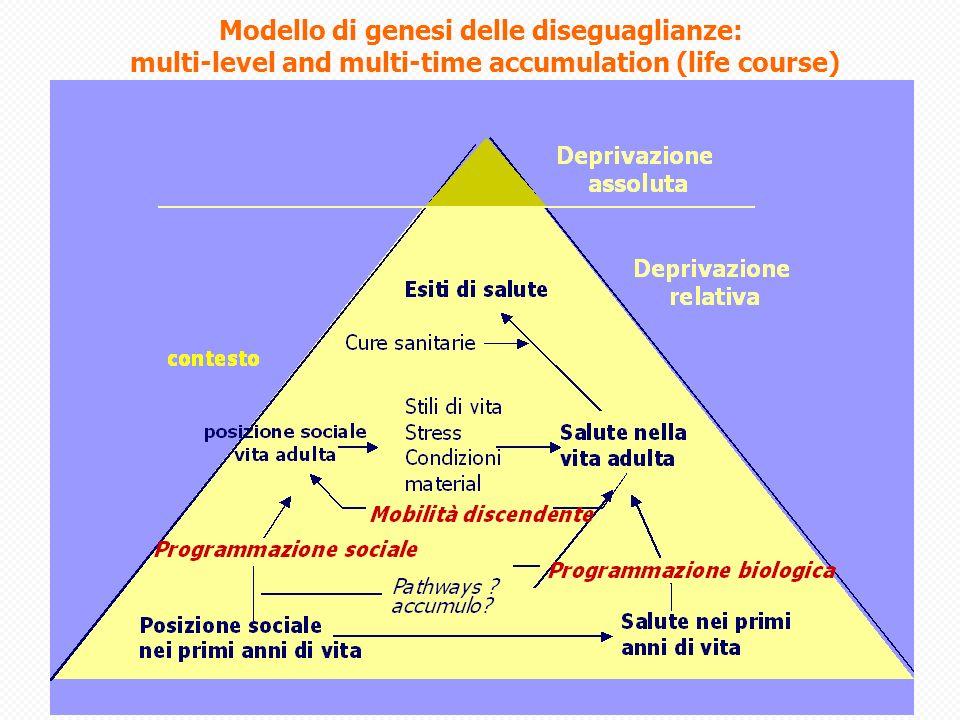 RR di mortalità da inc. stradali per livello di deprivazione. Torino, 1990-2004. Uomini 18-64 anni