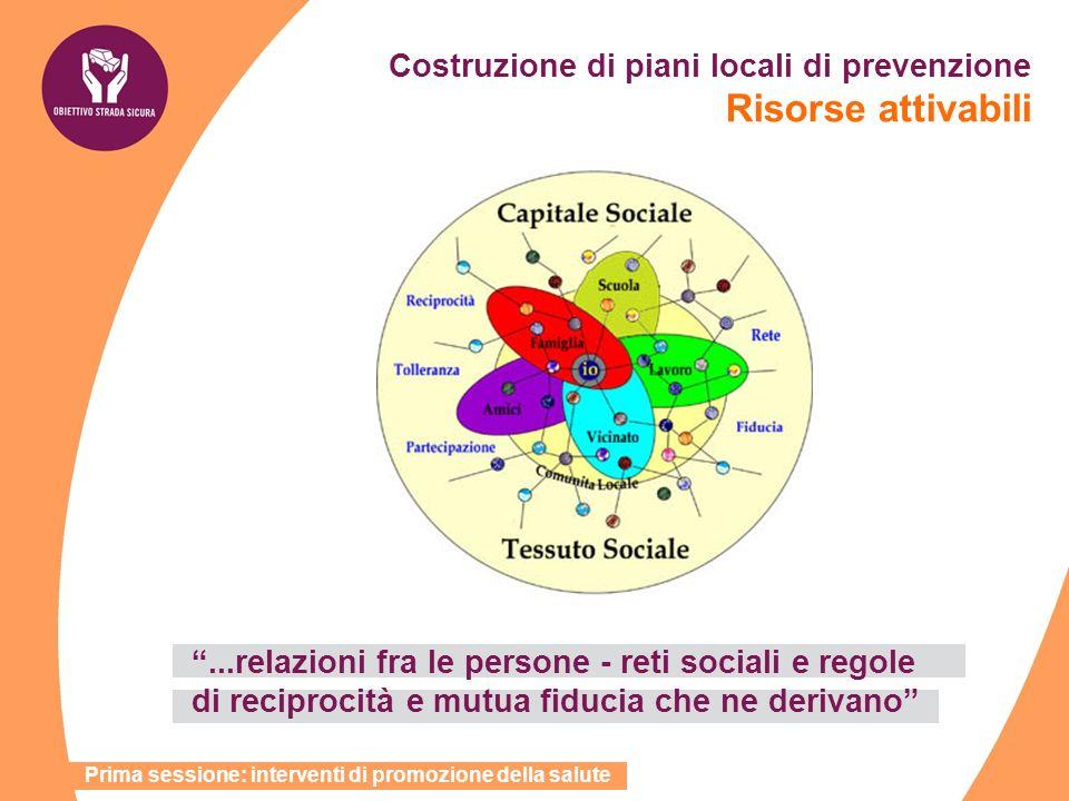 Costruzione di piani locali di prevenzione Risorse attivabili...relazioni fra le persone - reti sociali e regole di reciprocità e mutua fiducia che ne
