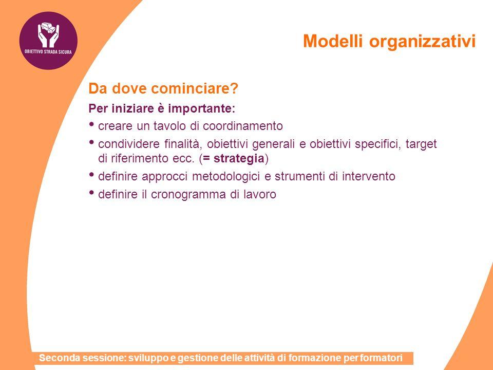 Modelli organizzativi Da dove cominciare? Per iniziare è importante: creare un tavolo di coordinamento condividere finalità, obiettivi generali e obie