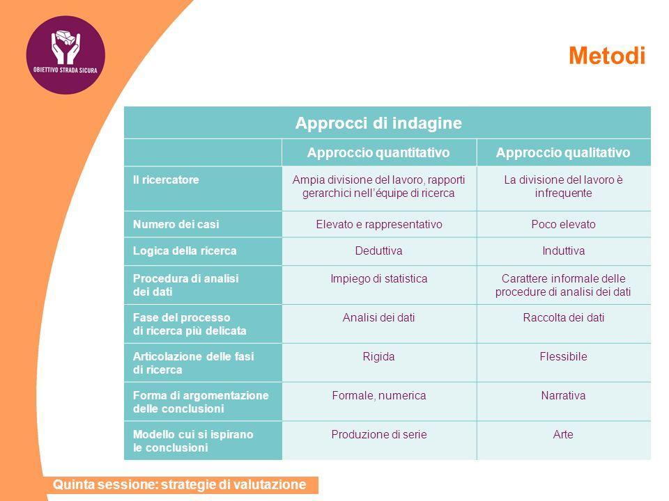 Metodi Approcci di indagine Approccio quantitativoApproccio qualitativo Il ricercatoreAmpia divisione del lavoro, rapporti gerarchici nelléquipe di ri