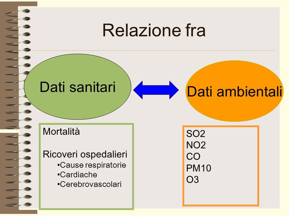 Relazione fra Dati sanitari Dati ambientali Mortalità Ricoveri ospedalieri Cause respiratorie Cardiache Cerebrovascolari SO2 NO2 CO PM10 O3
