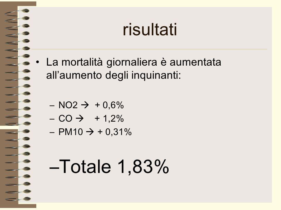risultati La mortalità giornaliera è aumentata allaumento degli inquinanti: –NO2 + 0,6% –CO + 1,2% –PM10 + 0,31% –Totale 1,83%