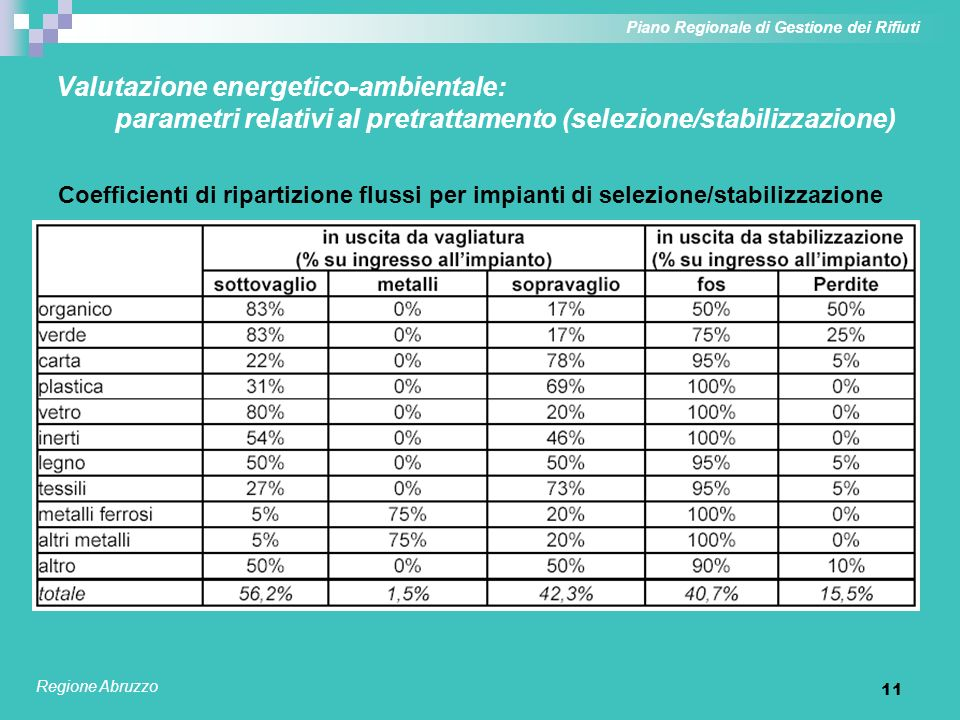 12 Valutazione energetico-ambientale: parametri relativi al pretrattamento (bioessiccazione) Coefficienti di ripartizione flussi per impianti di bioessiccazione Piano Regionale di Gestione dei Rifiuti Regione Abruzzo