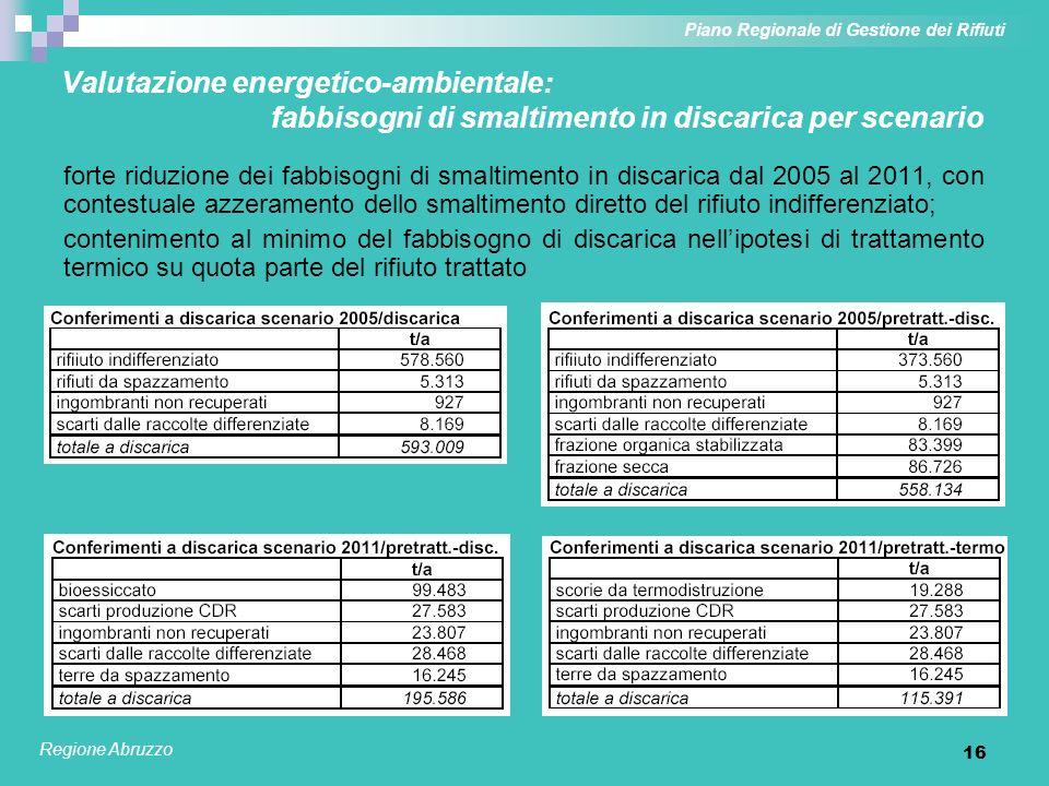 17 Valutazione energetico-ambientale: caratterizzazione contenuto energetico dei rifiuti Piano Regionale di Gestione dei Rifiuti Regione Abruzzo Verifica del divieto di smaltimento in discarica di rifiuti con PCI > 13.000 kJ/kg: possibilità di rispetto di tale limite anche per rifiuto da bioessiccazione Contenuto energetico di rifiuto indifferenziato e flussi da bioessiccazione