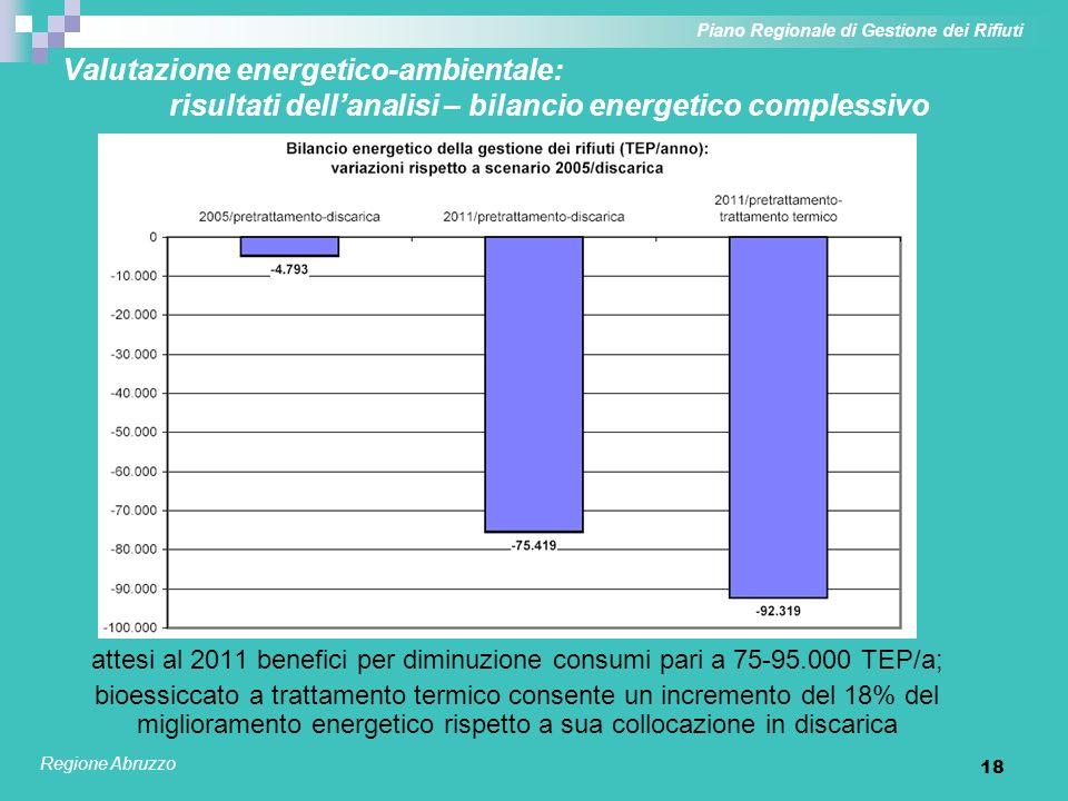 19 Valutazione energetico-ambientale: risultati dellanalisi – bilancio emissivo complessivo Piano Regionale di Gestione dei Rifiuti Regione Abruzzo attesi al 2011 benefici per diminuzione emissioni pari a 580-600.000 ton CO2eq/a; bioessiccato a discarica presenta un lieve incremento (2%) del miglioramento emissivo rispetto a suo avvio a trattamento termico