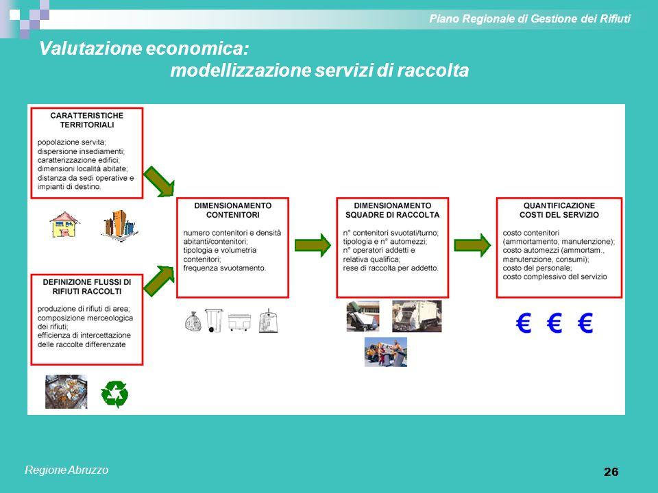 27 Valutazione economica: i costi dei servizi di raccolta Piano Regionale di Gestione dei Rifiuti Regione Abruzzo Costi dei singoli servizi di raccolta dei rifiuti