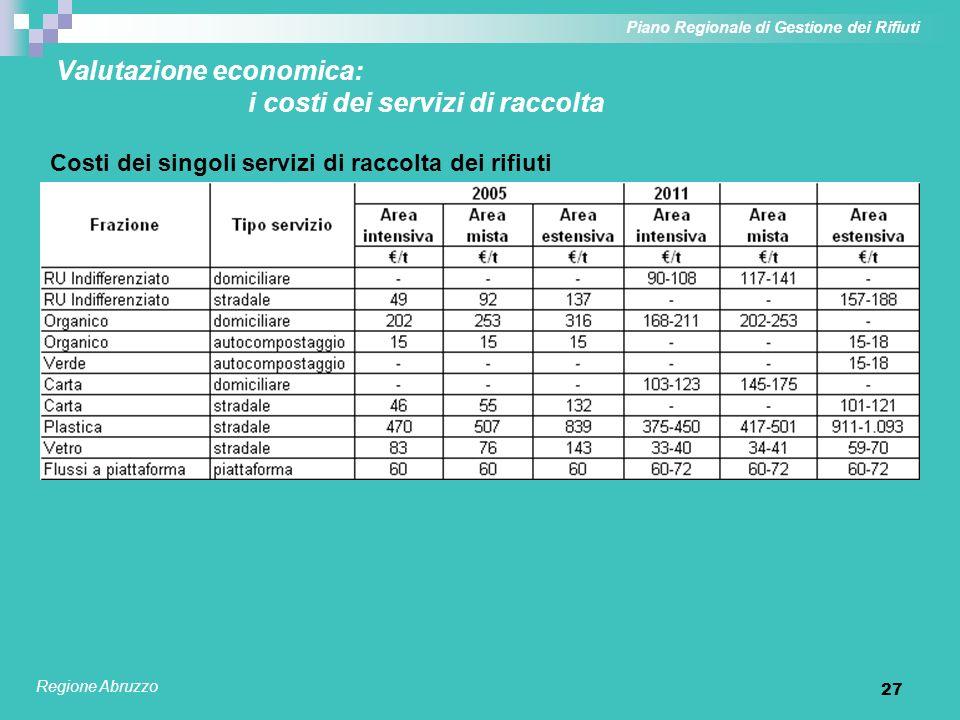 28 Valutazione economica: costi di smaltimento / ricavi da cessione materiali recuperati Piano Regionale di Gestione dei Rifiuti Regione Abruzzo Costi o ricavi della cessione rifiuti a destino