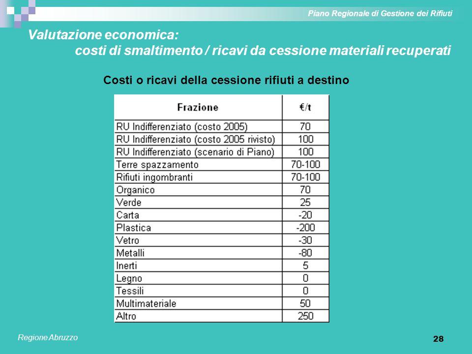 29 Valutazione economica: i costi complessivi degli scenari 2005 e 2011 Piano Regionale di Gestione dei Rifiuti Regione Abruzzo Costi complessivi di gestione dei rifiuti per scenario Costo scenario 2005 a tariffa di smaltimento attuale in linea con costo complessivo regionale da valutazioni APAT per il 2003: 102.426.000 /a spazzamento escluso (si consideri effetto da adeguamento inflattivo) Con smaltimento diretto in discarica a 70 /t: lo scenario 2011 ha incrementi di costo tra l1,4% e il 15,9% Con smaltimento diretto in discarica a 100 /t: lo scenario 2011 ha riduzioni di costo tra lo 0,7% e il 13,2%