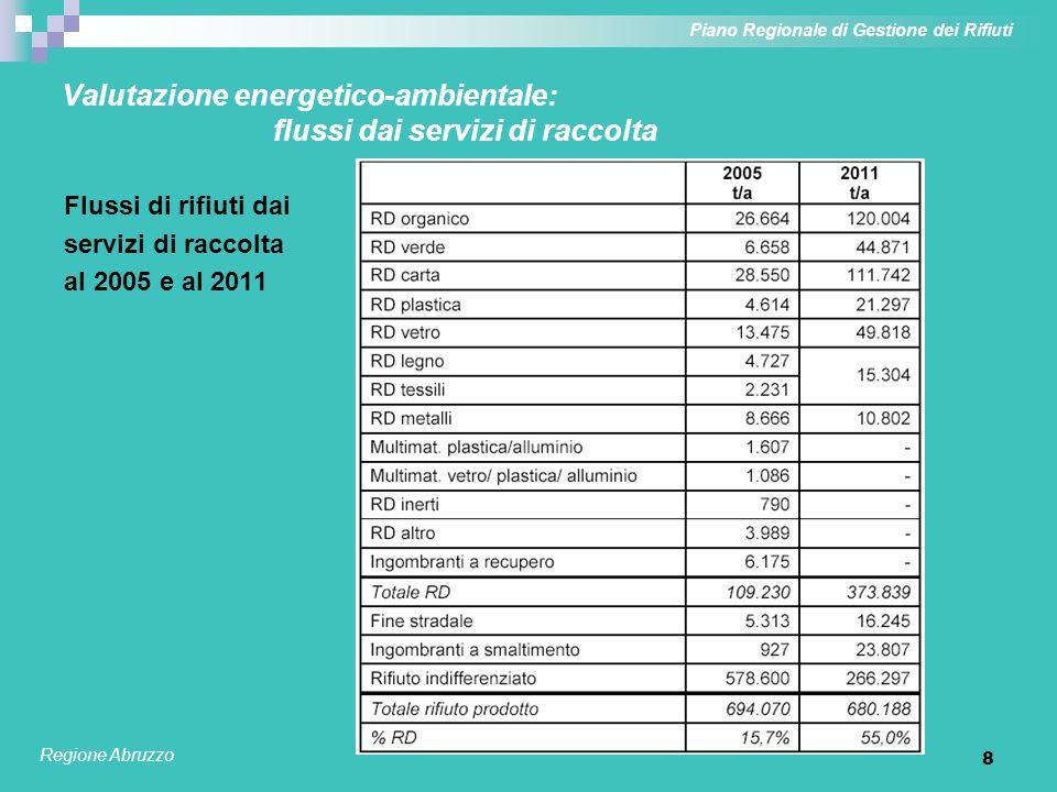 9 Valutazione energetico-ambientale: parametri relativi al recupero di materia Saldi netti energetici ed emissivi associati alle frazioni differenziate Piano Regionale di Gestione dei Rifiuti Regione Abruzzo