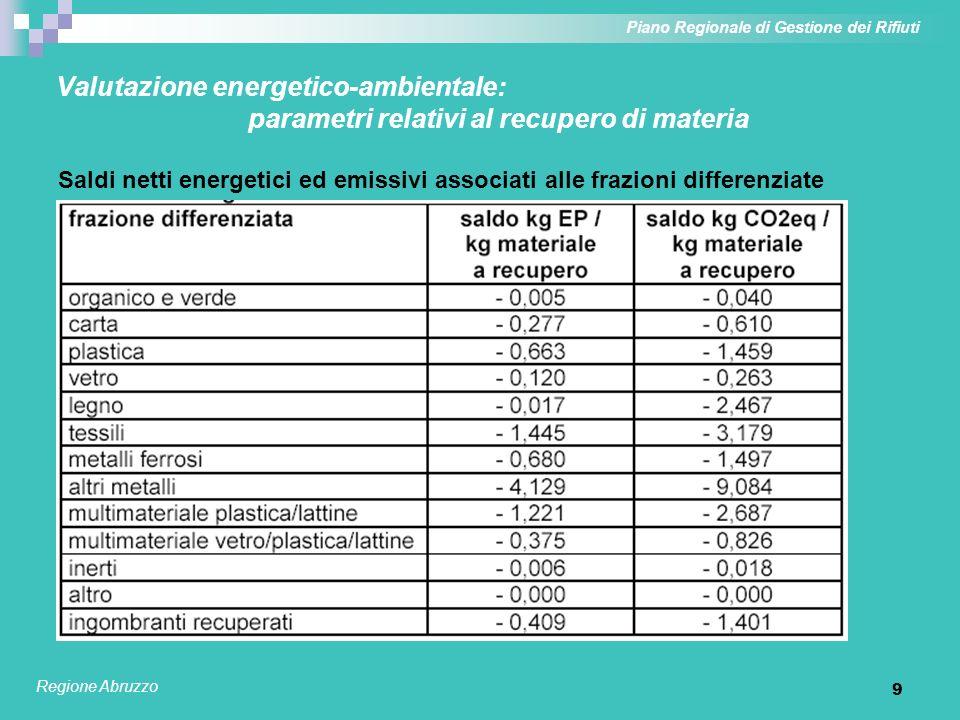 10 Valutazione energetico-ambientale: parametri relativi al pretrattamento Consumi energetici ed emissioni da impianti di pretrattamento Piano Regionale di Gestione dei Rifiuti Regione Abruzzo