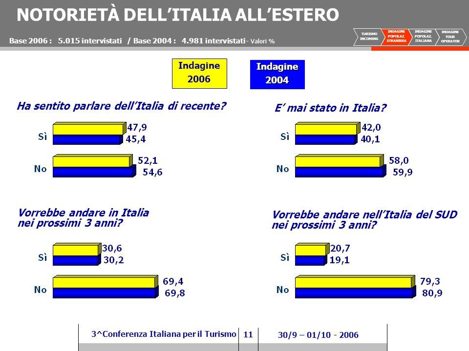 11 3^Conferenza Italiana per il Turismo 30/9 – 01/10 - 2006 NOTORIETÀ DELLITALIA ALLESTERO Ha sentito parlare dellItalia di recente.