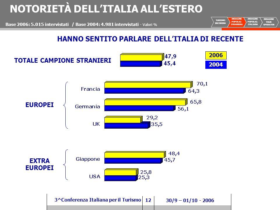 12 3^Conferenza Italiana per il Turismo 30/9 – 01/10 - 2006 NOTORIETÀ DELLITALIA ALLESTERO HANNO SENTITO PARLARE DELLITALIA DI RECENTE Base 2006: 5.015 intervistati / Base 2004: 4.981 intervistati - Valori % TOTALE CAMPIONE STRANIERI EUROPEI EXTRA EUROPEI 2006 2004 TURISMO INCOMING INDAGINE POPOLAZ.