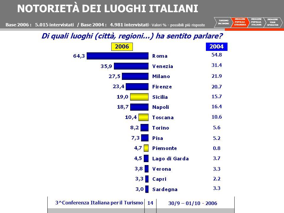 14 3^Conferenza Italiana per il Turismo 30/9 – 01/10 - 2006 NOTORIETÀ DEI LUOGHI ITALIANI 54.8 31.4 21.9 20.7 15.7 16.4 10.6 5.6 5.2 0.8 3.7 3.3 2.2 3.3 Base 2006 : 5.015 intervistati / Base 2004 : 4.981 intervistati 2006 Di quali luoghi (città, regioni…) ha sentito parlare.