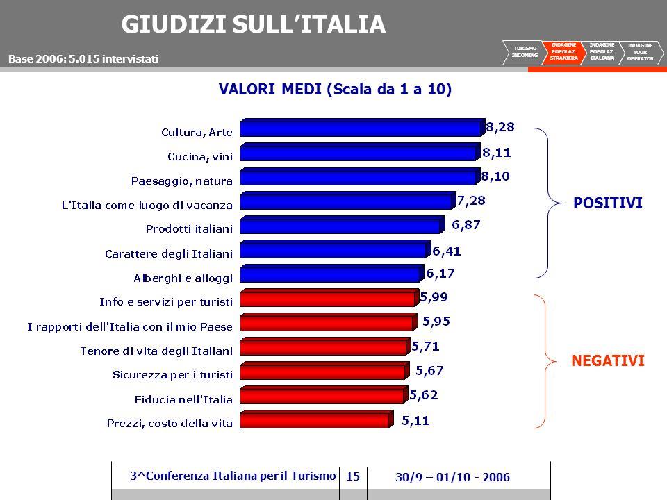 15 3^Conferenza Italiana per il Turismo 30/9 – 01/10 - 2006 GIUDIZI SULLITALIA Base 2006: 5.015 intervistati VALORI MEDI (Scala da 1 a 10) POSITIVI NEGATIVI TURISMO INCOMING INDAGINE POPOLAZ.