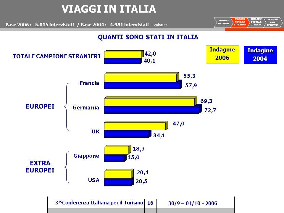 16 3^Conferenza Italiana per il Turismo 30/9 – 01/10 - 2006 VIAGGI IN ITALIA Base 2006 : 5.015 intervistati / Base 2004 : 4.981 intervistati - Valori % QUANTI SONO STATI IN ITALIA Indagine 2006 Indagine2004 EUROPEI EXTRA EUROPEI TOTALE CAMPIONE STRANIERI TURISMO INCOMING INDAGINE POPOLAZ.