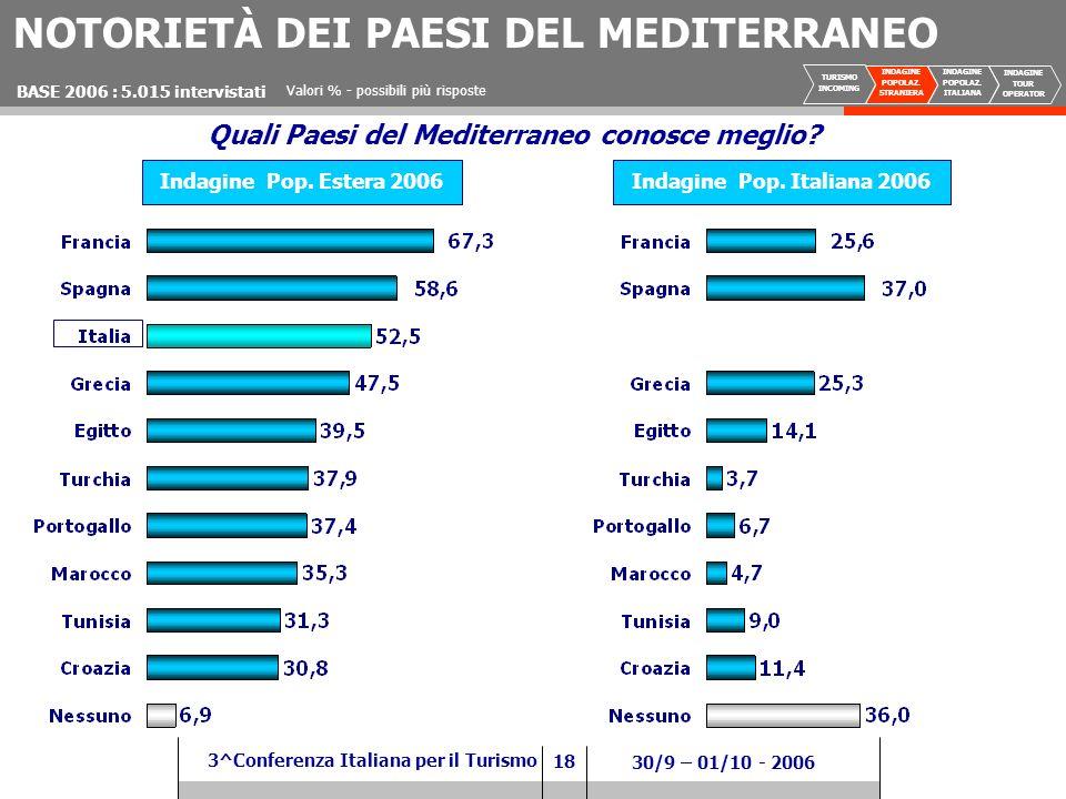 18 3^Conferenza Italiana per il Turismo 30/9 – 01/10 - 2006 NOTORIETÀ DEI PAESI DEL MEDITERRANEO Valori % - possibili più risposte BASE 2006 : 5.015 intervistati Quali Paesi del Mediterraneo conosce meglio.