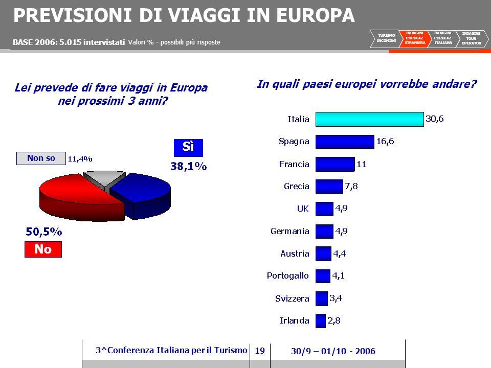 19 3^Conferenza Italiana per il Turismo 30/9 – 01/10 - 2006 PREVISIONI DI VIAGGI IN EUROPA In quali paesi europei vorrebbe andare.