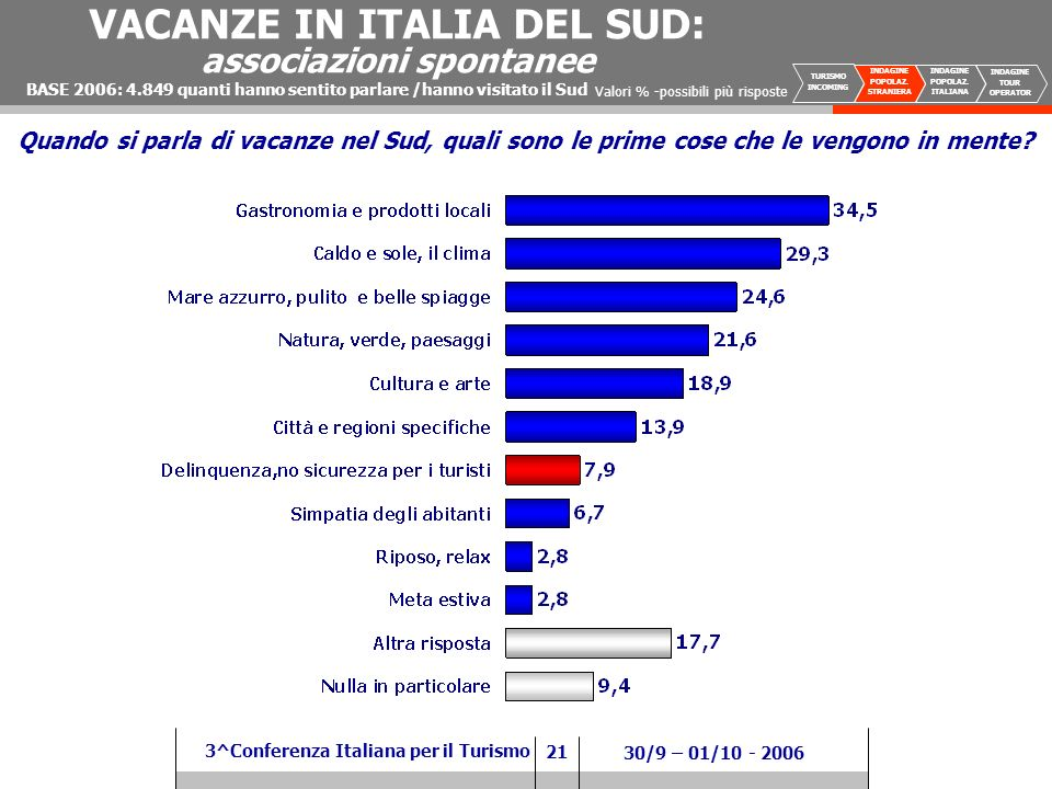 21 3^Conferenza Italiana per il Turismo 30/9 – 01/10 - 2006 BASE 2006: 4.849 quanti hanno sentito parlare /hanno visitato il Sud Valori % -possibili più risposte VACANZE IN ITALIA DEL SUD: associazioni spontanee Quando si parla di vacanze nel Sud, quali sono le prime cose che le vengono in mente.