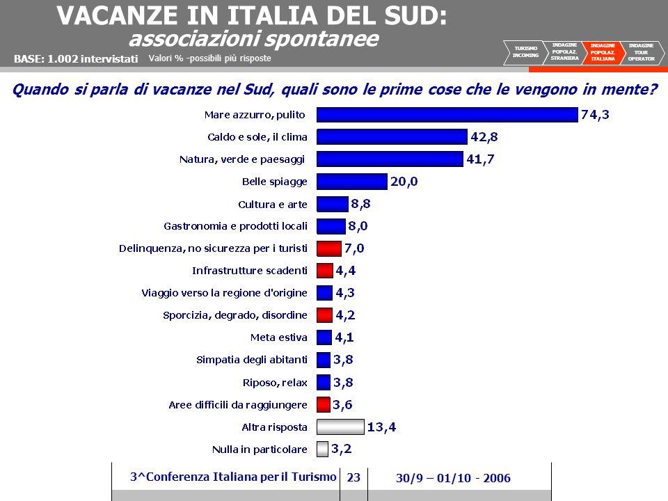 23 3^Conferenza Italiana per il Turismo 30/9 – 01/10 - 2006 VACANZE IN ITALIA DEL SUD: associazioni spontanee Valori % -possibili più risposte BASE: 1.002 intervistati Quando si parla di vacanze nel Sud, quali sono le prime cose che le vengono in mente.
