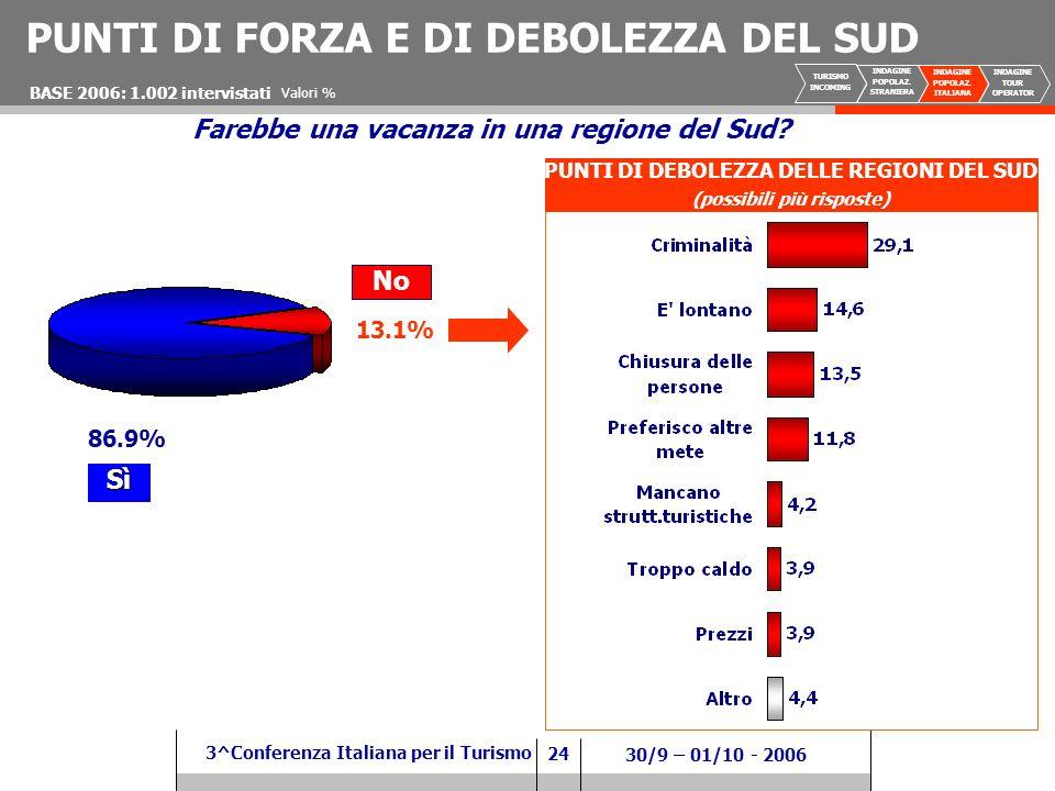 24 3^Conferenza Italiana per il Turismo 30/9 – 01/10 - 2006 Valori % Farebbe una vacanza in una regione del Sud.