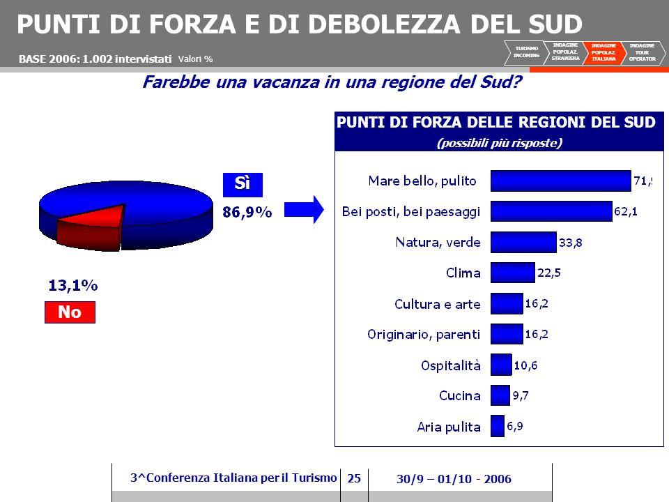 25 3^Conferenza Italiana per il Turismo 30/9 – 01/10 - 2006 Valori % Farebbe una vacanza in una regione del Sud.