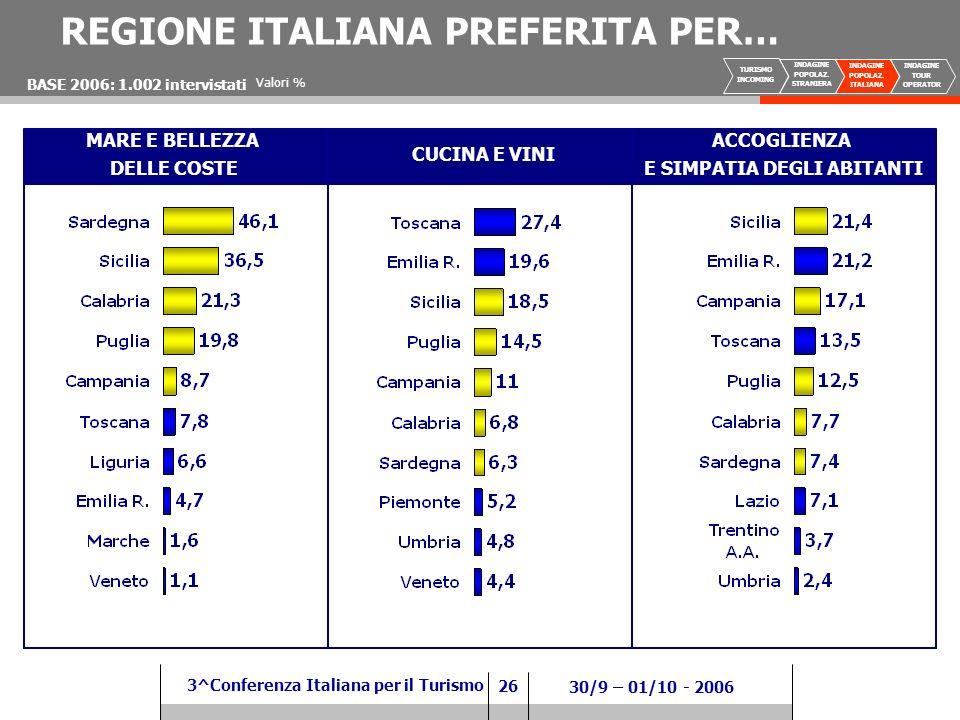 26 3^Conferenza Italiana per il Turismo 30/9 – 01/10 - 2006 CUCINA E VINI REGIONE ITALIANA PREFERITA PER… ACCOGLIENZA E SIMPATIA DEGLI ABITANTI BASE 2006: 1.002 intervistati MARE E BELLEZZA DELLE COSTE Valori % TURISMO INCOMING INDAGINE POPOLAZ.