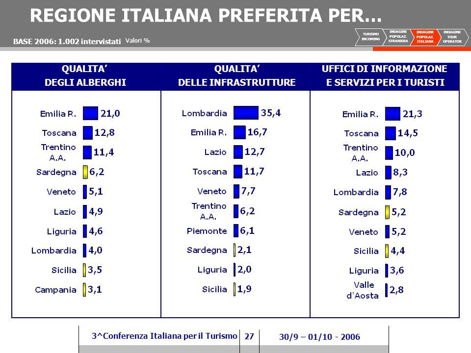 27 3^Conferenza Italiana per il Turismo 30/9 – 01/10 - 2006 QUALITA DELLE INFRASTRUTTURE UFFICI DI INFORMAZIONE E SERVIZI PER I TURISTI BASE 2006: 1.002 intervistati QUALITA DEGLI ALBERGHI Valori % REGIONE ITALIANA PREFERITA PER… TURISMO INCOMING INDAGINE POPOLAZ.