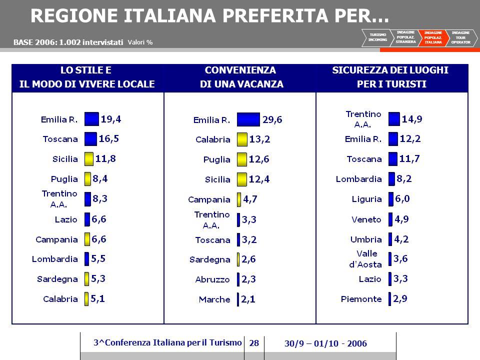 28 3^Conferenza Italiana per il Turismo 30/9 – 01/10 - 2006 CONVENIENZA DI UNA VACANZA SICUREZZA DEI LUOGHI PER I TURISTI BASE 2006: 1.002 intervistati LO STILE E IL MODO DI VIVERE LOCALE Valori % REGIONE ITALIANA PREFERITA PER… TURISMO INCOMING INDAGINE POPOLAZ.