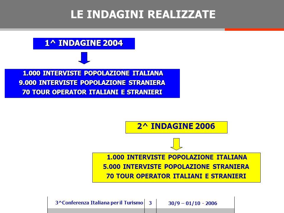 3 3^Conferenza Italiana per il Turismo 30/9 – 01/10 - 2006 LE INDAGINI REALIZZATE 1^ INDAGINE 2004 1.000 INTERVISTE POPOLAZIONE ITALIANA 1.000 INTERVISTE POPOLAZIONE ITALIANA 9.000 INTERVISTE POPOLAZIONE STRANIERA 70 TOUR OPERATOR ITALIANI E STRANIERI 2^ INDAGINE 2006 1.000 INTERVISTE POPOLAZIONE ITALIANA 5.000 INTERVISTE POPOLAZIONE STRANIERA 70 TOUR OPERATOR ITALIANI E STRANIERI
