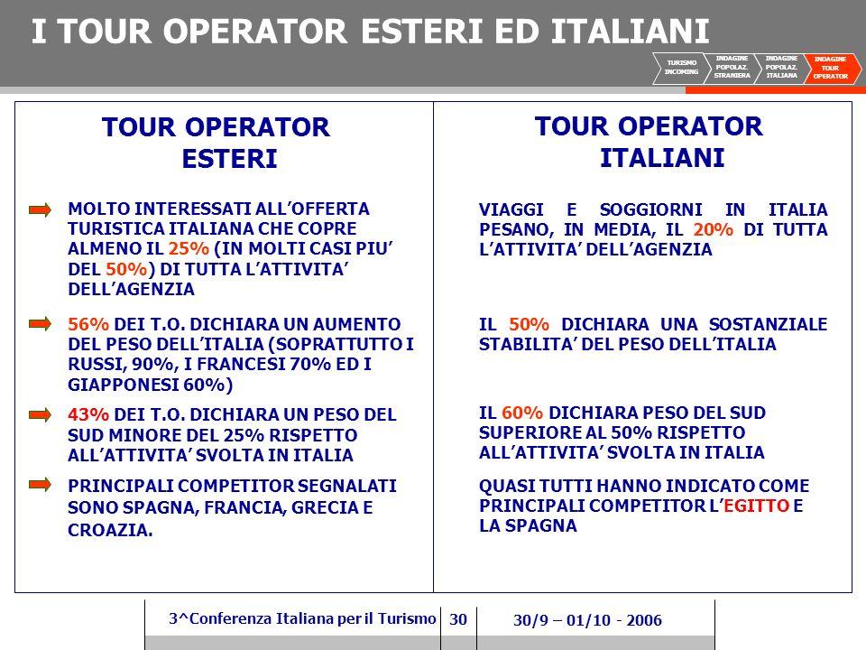 30 3^Conferenza Italiana per il Turismo 30/9 – 01/10 - 2006 I TOUR OPERATOR ESTERI ED ITALIANI TOUR OPERATOR ESTERI TOUR OPERATOR ITALIANI MOLTO INTERESSATI ALLOFFERTA TURISTICA ITALIANA CHE COPRE ALMENO IL 25% (IN MOLTI CASI PIU DEL 50%) DI TUTTA LATTIVITA DELLAGENZIA VIAGGI E SOGGIORNI IN ITALIA PESANO, IN MEDIA, IL 20% DI TUTTA LATTIVITA DELLAGENZIA 56% DEI T.O.