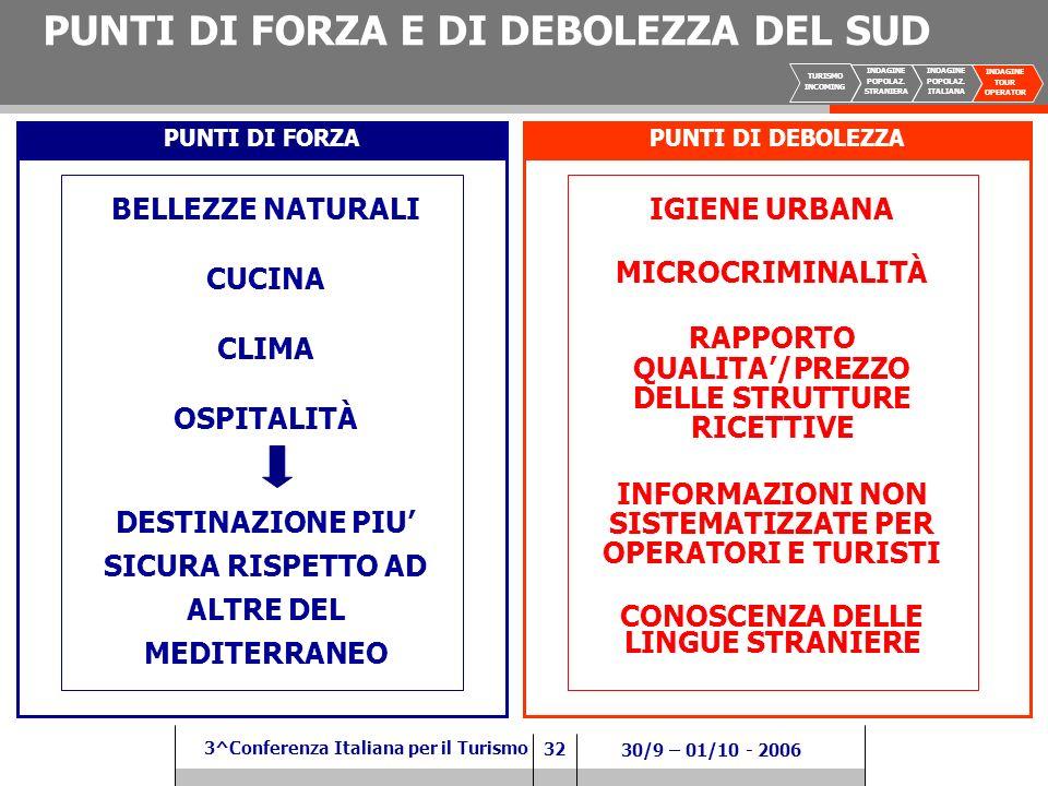 32 3^Conferenza Italiana per il Turismo 30/9 – 01/10 - 2006 PUNTI DI FORZAPUNTI DI DEBOLEZZA BELLEZZE NATURALI CUCINA CLIMA OSPITALITÀ DESTINAZIONE PIU SICURA RISPETTO AD ALTRE DEL MEDITERRANEO IGIENE URBANA MICROCRIMINALITÀ RAPPORTO QUALITA/PREZZO DELLE STRUTTURE RICETTIVE INFORMAZIONI NON SISTEMATIZZATE PER OPERATORI E TURISTI CONOSCENZA DELLE LINGUE STRANIERE PUNTI DI FORZA E DI DEBOLEZZA DEL SUD TURISMO INCOMING INDAGINE POPOLAZ.