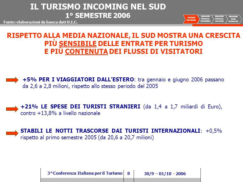 8 3^Conferenza Italiana per il Turismo 30/9 – 01/10 - 2006 RISPETTO ALLA MEDIA NAZIONALE, IL SUD MOSTRA UNA CRESCITA PIÙ SENSIBILE DELLE ENTRATE PER TURISMO E PIÙ CONTENUTA DEI FLUSSI DI VISITATORI Fonte: elaborazioni da banca dati U.I.C.