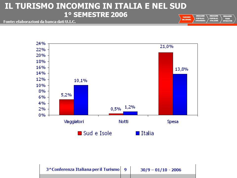 9 3^Conferenza Italiana per il Turismo 30/9 – 01/10 - 2006 TURISMO INCOMING INDAGINE POPOLAZ.