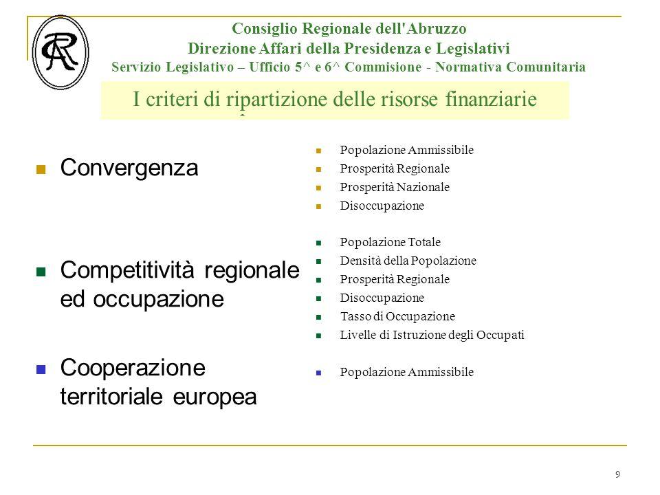 10 Consiglio Regionale dell Abruzzo Direzione Affari della Presidenza e Legislativi Servizio Legislativo – Ufficio 5^ e 6^ Commisione - Normativa Comunitaria Le Aree Ammissibili ai Finanziamenti e Le Regioni Italiane Basilicata Obiettivo Convergenza Regioni NUTS II* con PIL per abitante < al 75% della media comunitaria (a 25) Regioni NUTS II con PIL per abitante > al 75% della media comunitaria (a 25) ma < al 75% della Media comunitaria (a 15) – Effetto statistico dellallargamento (Phasing Out) Calabria, Campania Puglia, Sicilia *Nomenclatura delle Unità territoriali per la statistica