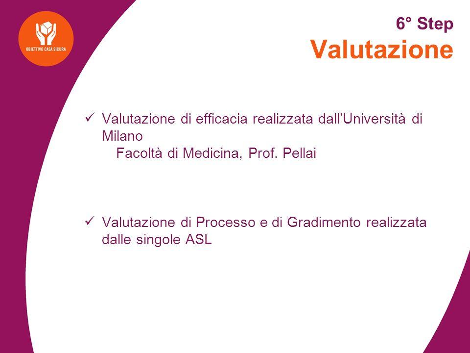 6° Step Valutazione Valutazione di efficacia realizzata dallUniversità di Milano Facoltà di Medicina, Prof.