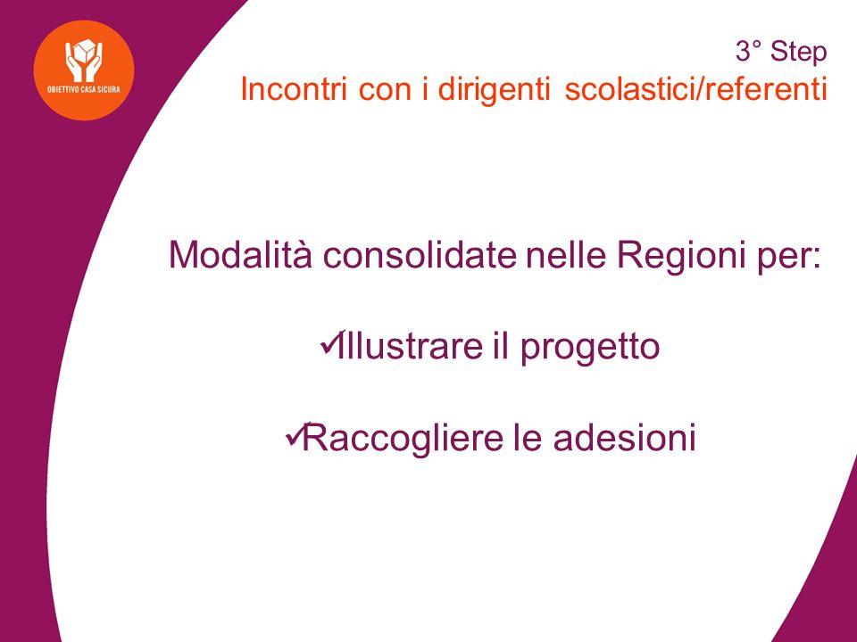 4° Step Formazione Analisi dei Bisogni formativi Difficoltà per replicare le tecniche del modello Rocca.